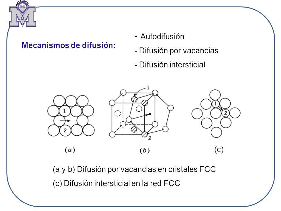 - Autodifusión - Difusión por vacancias. - Difusión intersticial. Mecanismos de difusión: (c) (a y b) Difusión por vacancias en cristales FCC.