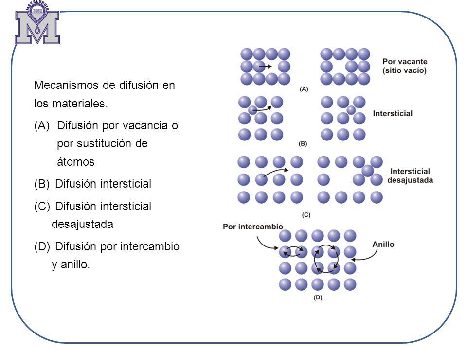 Mecanismos de difusión en los materiales.