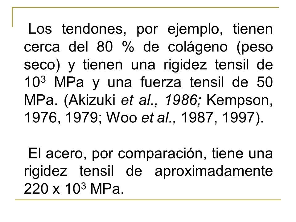 Los tendones, por ejemplo, tienen cerca del 80 % de colágeno (peso seco) y tienen una rigidez tensil de 103 MPa y una fuerza tensil de 50 MPa. (Akizuki et al., 1986; Kempson, 1976, 1979; Woo et al., 1987, 1997).