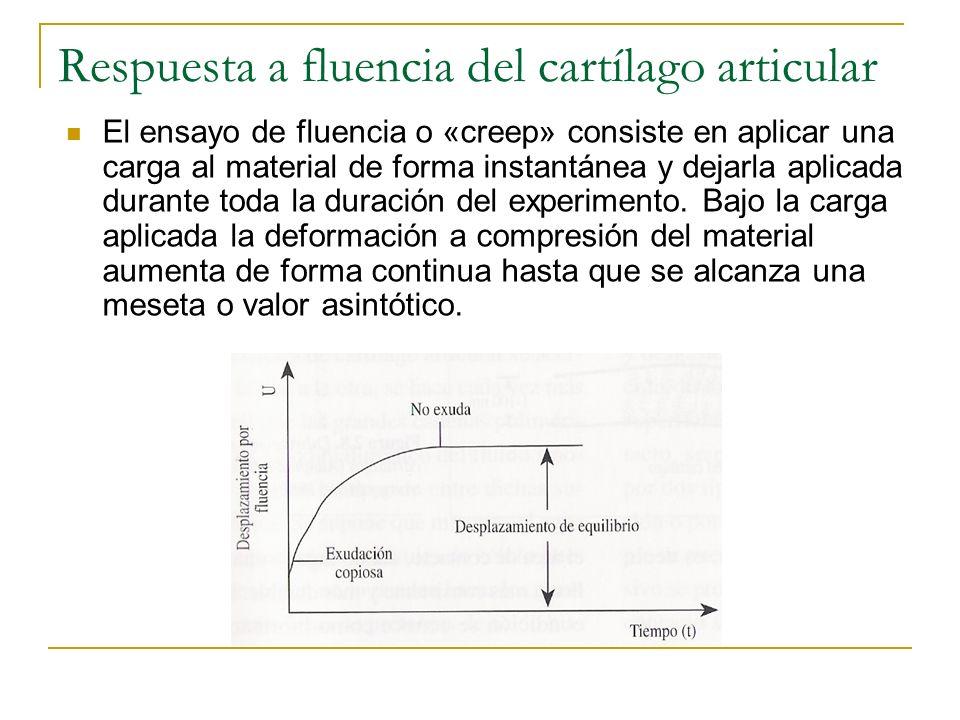 Respuesta a fluencia del cartílago articular