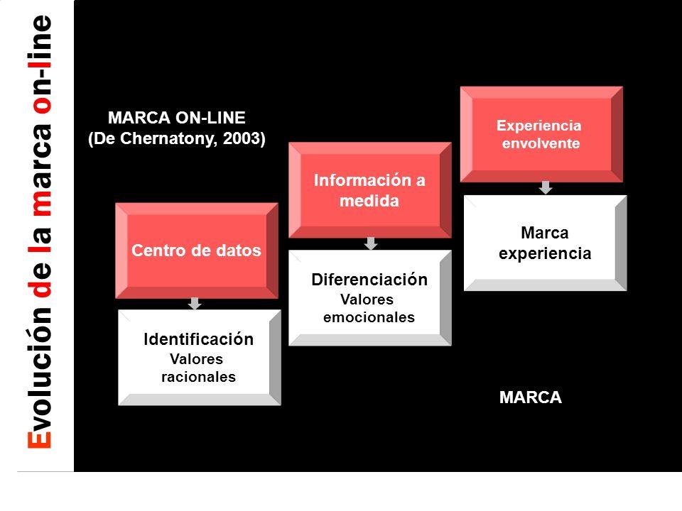 Evolución de la marca on-line