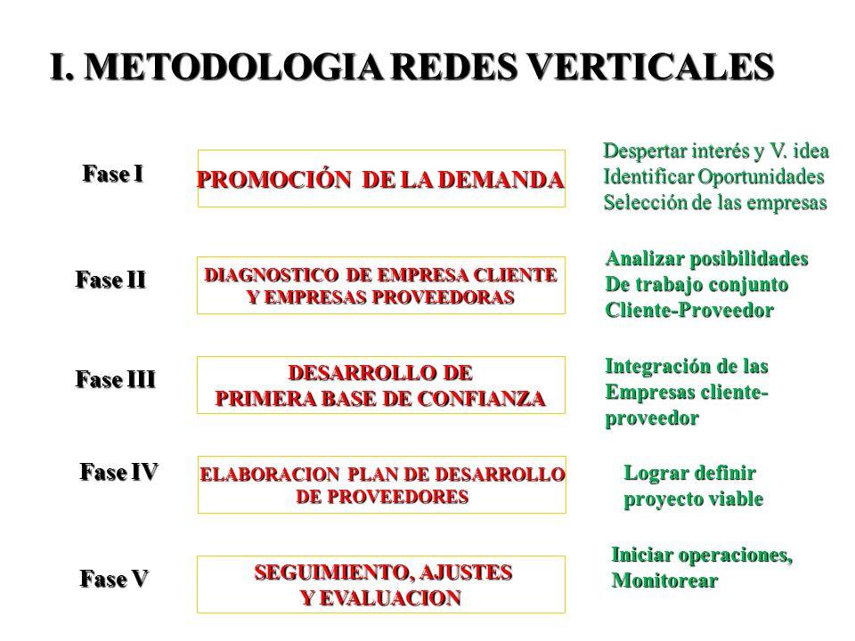 I. METODOLOGIA REDES VERTICALES