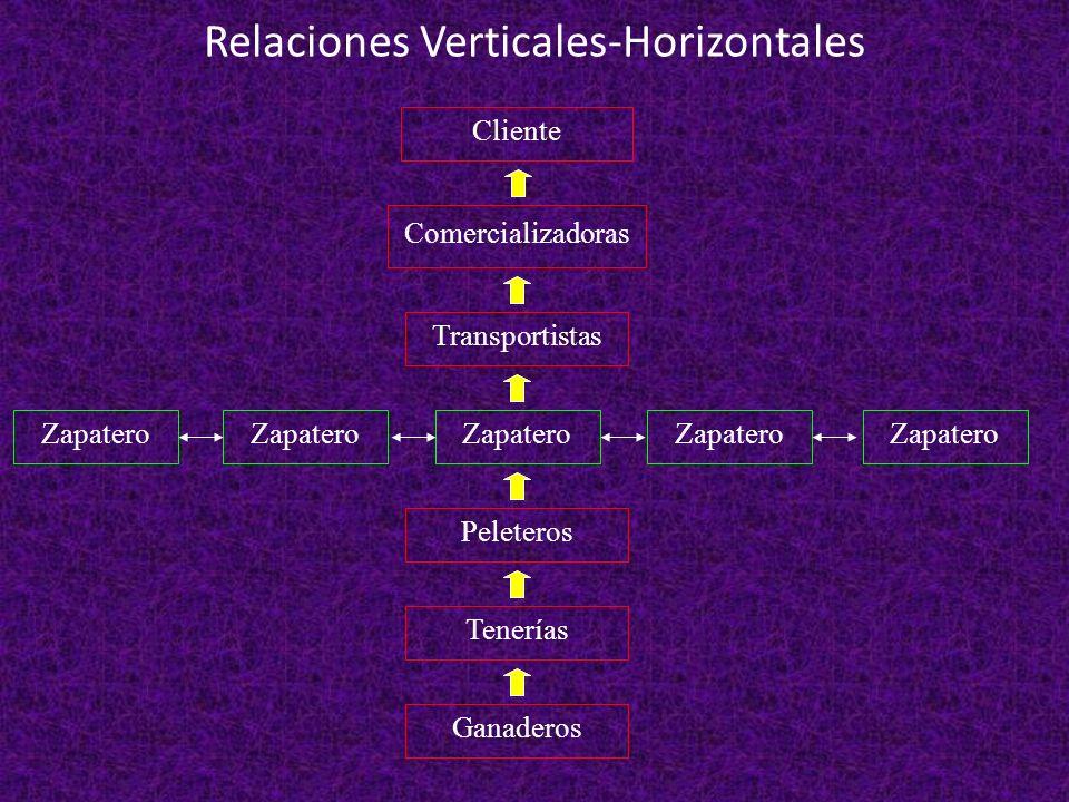 Relaciones Verticales-Horizontales