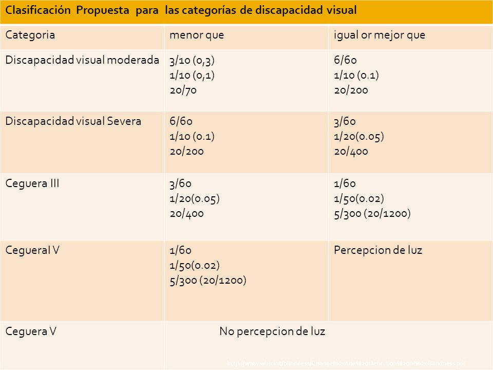 Clasificación Propuesta para las categorías de discapacidad visual