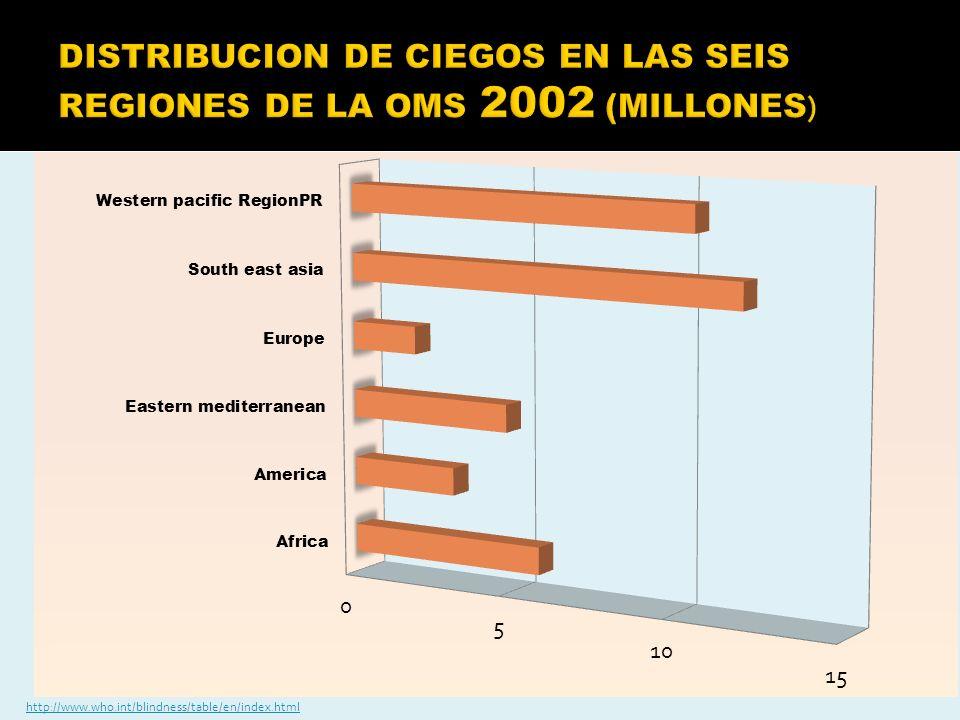 DISTRIBUCION DE CIEGOS EN LAS SEIS REGIONES DE LA OMS 2002 (MILLONES)
