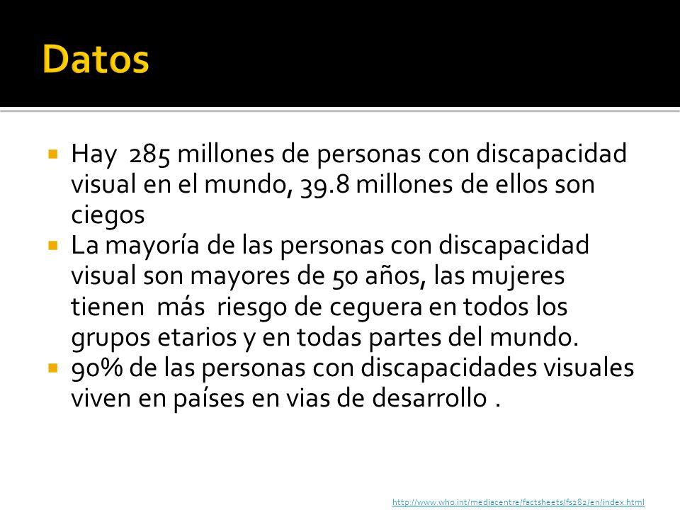 Datos Hay 285 millones de personas con discapacidad visual en el mundo, 39.8 millones de ellos son ciegos.