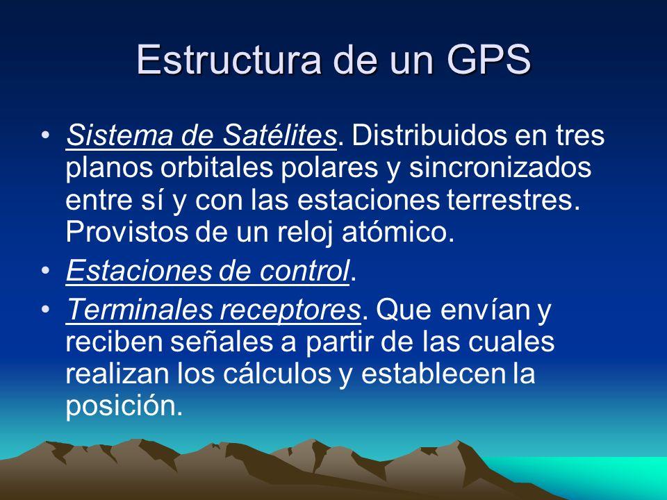 Estructura de un GPS