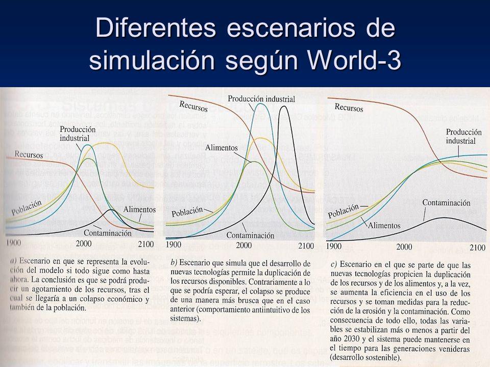 Diferentes escenarios de simulación según World-3