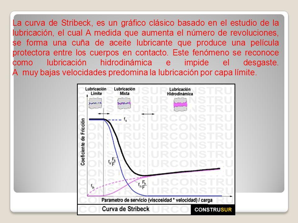 La curva de Stribeck, es un gráfico clásico basado en el estudio de la lubricación, el cual A medida que aumenta el número de revoluciones, se forma una cuña de aceite lubricante que produce una película protectora entre los cuerpos en contacto.