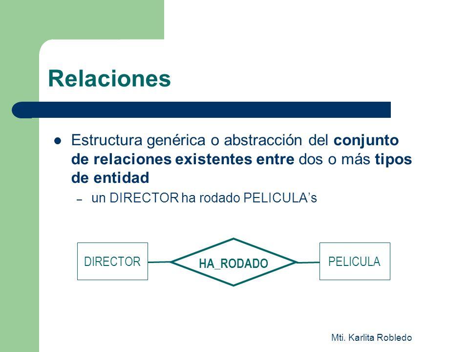 Relaciones Estructura genérica o abstracción del conjunto de relaciones existentes entre dos o más tipos de entidad.