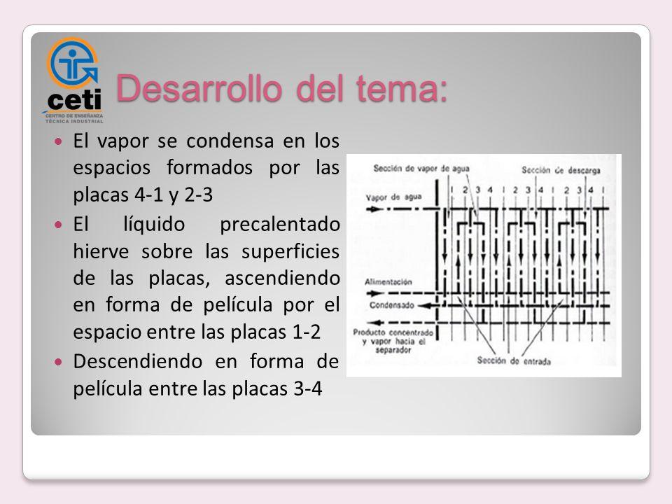 Desarrollo del tema: El vapor se condensa en los espacios formados por las placas 4-1 y 2-3.