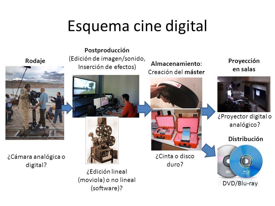 Esquema cine digital Postproducción (Edición de imagen/sonido,