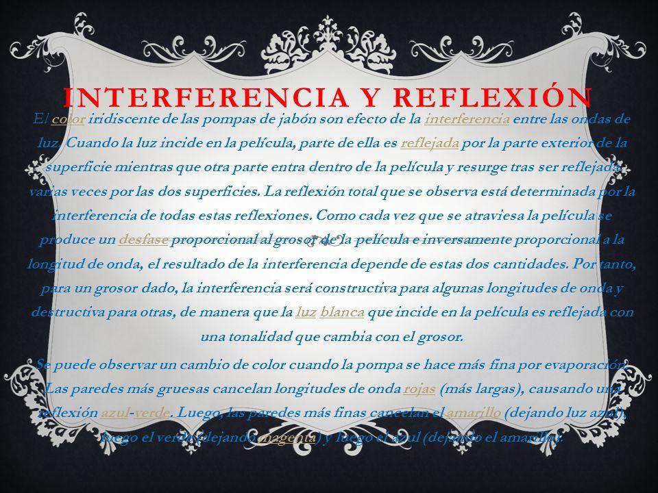 Interferencia y reflexión