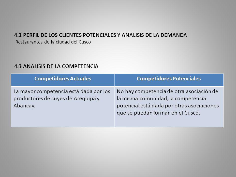 Competidores Actuales Competidores Potenciales