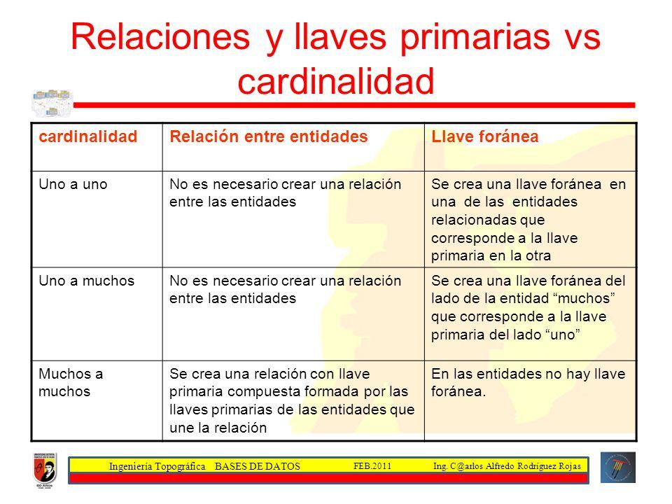 Relaciones y llaves primarias vs cardinalidad