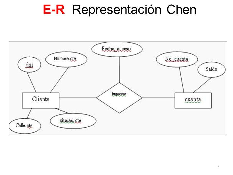 E-R Representación Chen