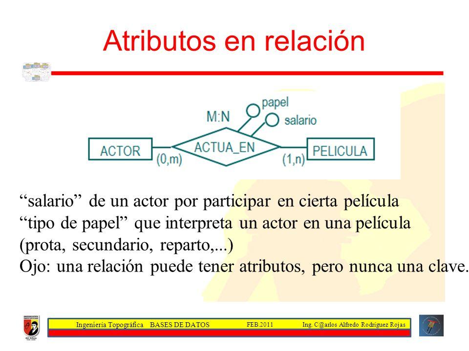 Atributos en relación salario de un actor por participar en cierta película. tipo de papel que interpreta un actor en una película.