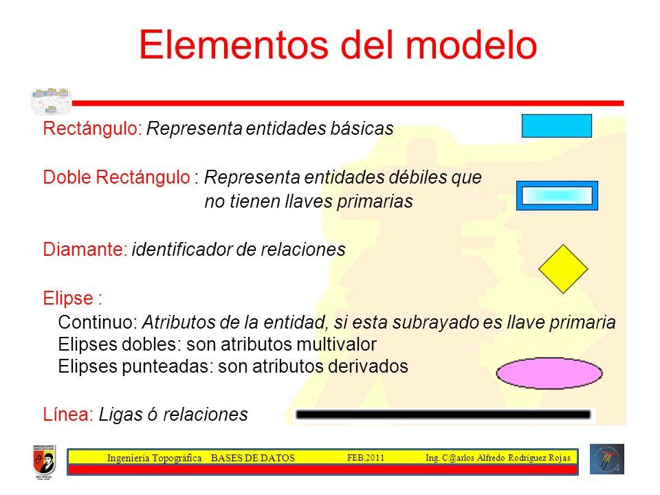 Elementos del modelo Entidad - Relación