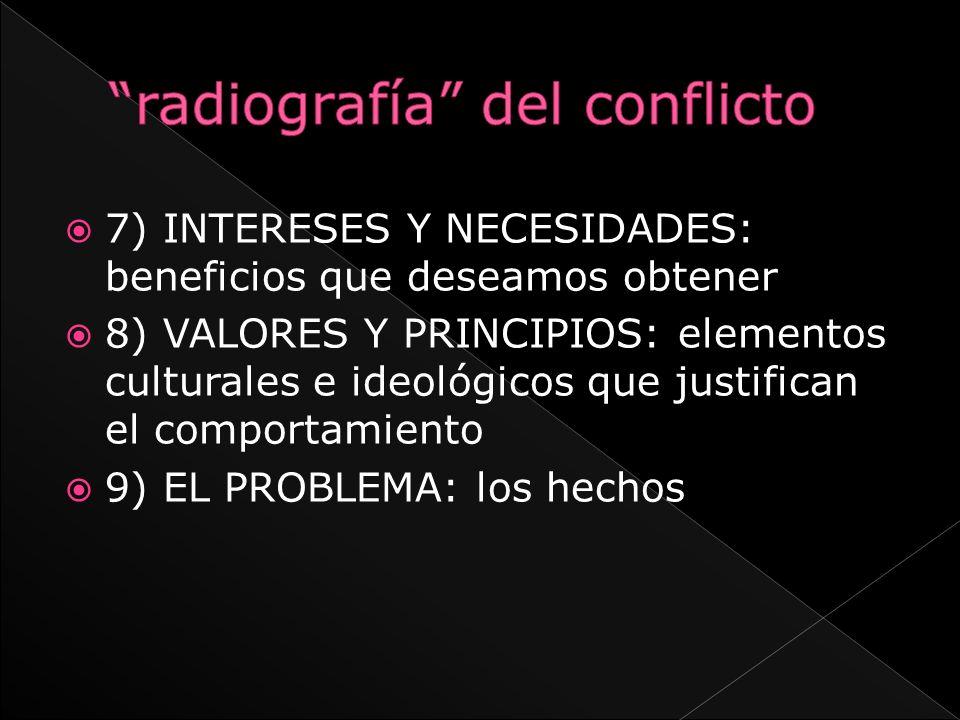 radiografía del conflicto