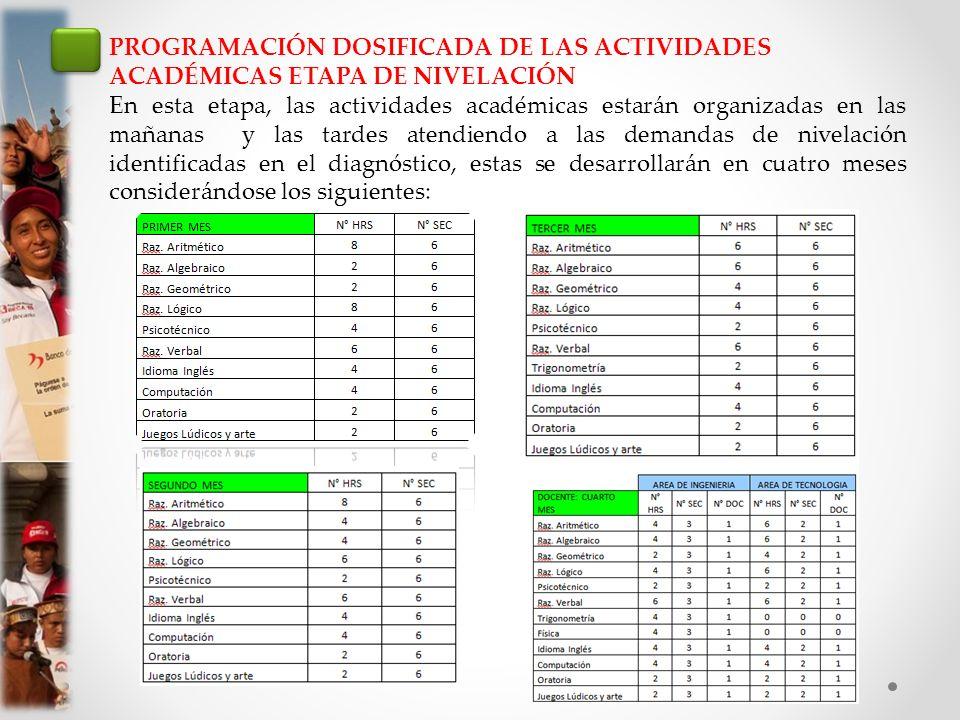 PROGRAMACIÓN DOSIFICADA DE LAS ACTIVIDADES ACADÉMICAS ETAPA DE NIVELACIÓN