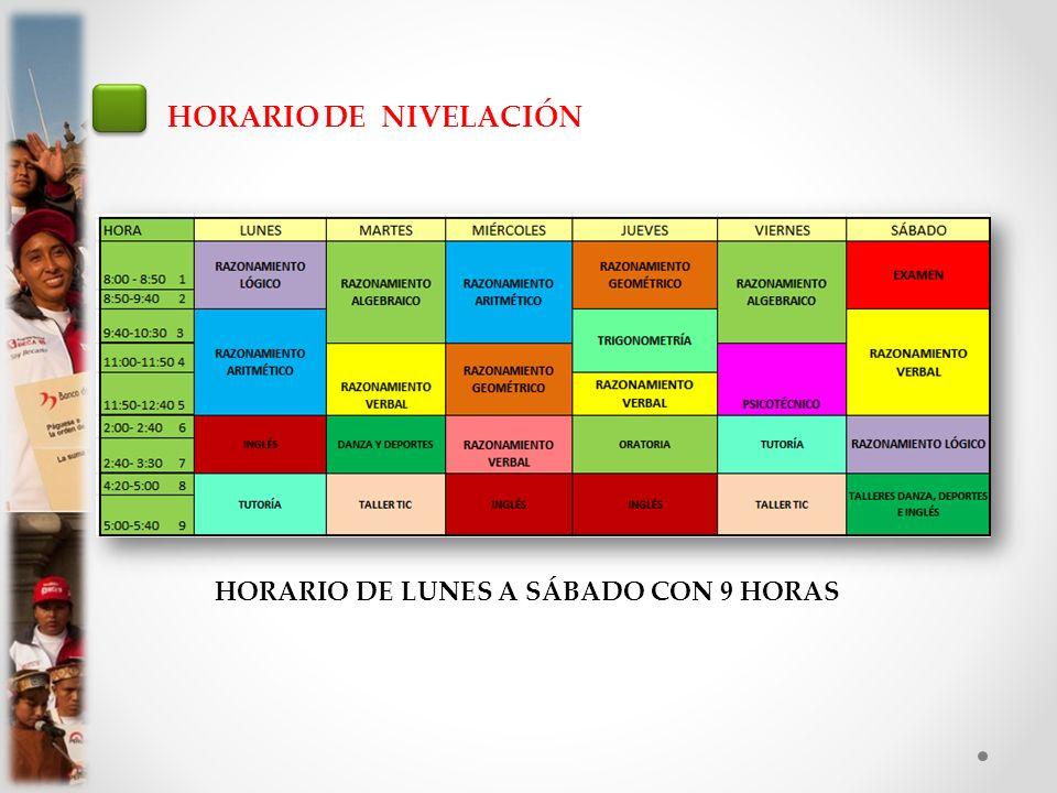 HORARIO DE NIVELACIÓN HORARIO DE LUNES A SÁBADO CON 9 HORAS
