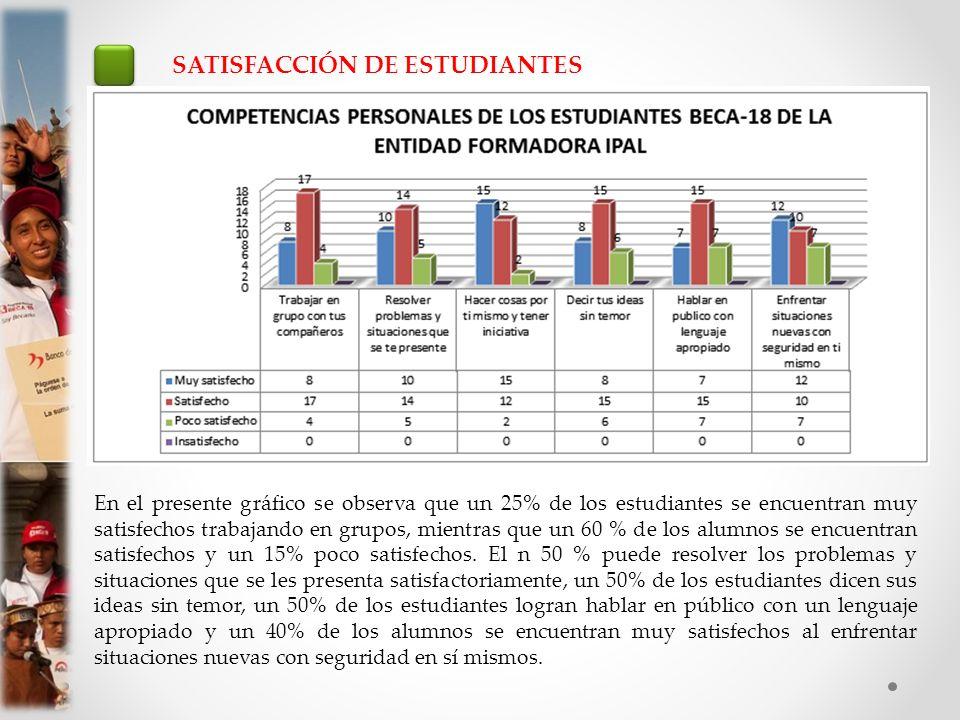SATISFACCIÓN DE ESTUDIANTES