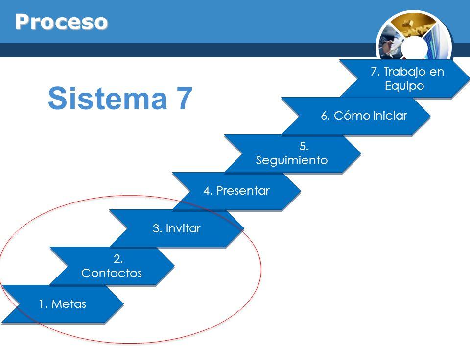 Sistema 7 Proceso 7. Trabajo en Equipo 6. Cómo Iniciar 5. Seguimiento