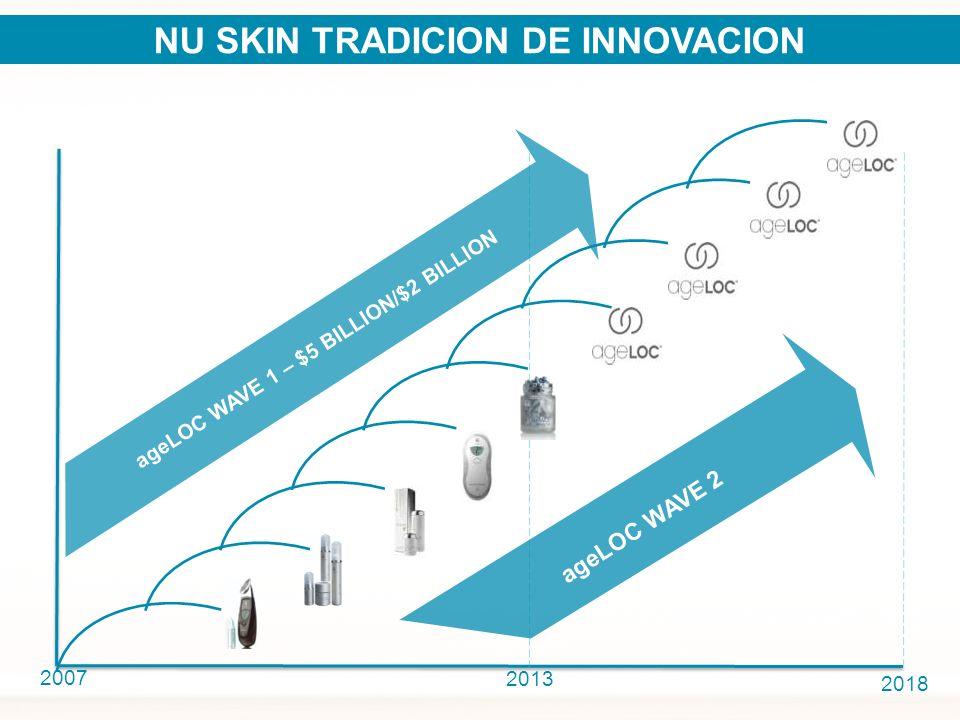 NU SKIN TRADICION DE INNOVACION ageLOC WAVE 1 – $5 BILLION/$2 BILLION
