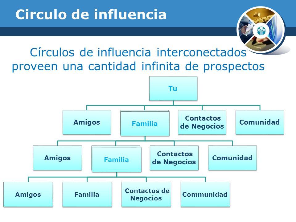 Circulo de influencia Círculos de influencia interconectados