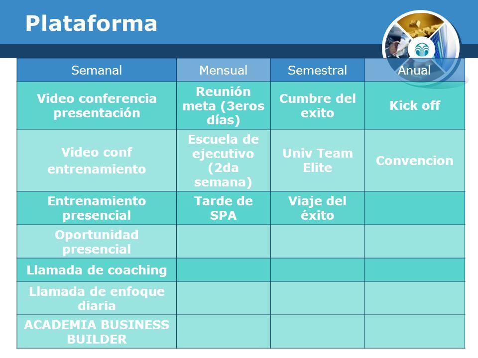Plataforma Semanal Mensual Semestral Anual