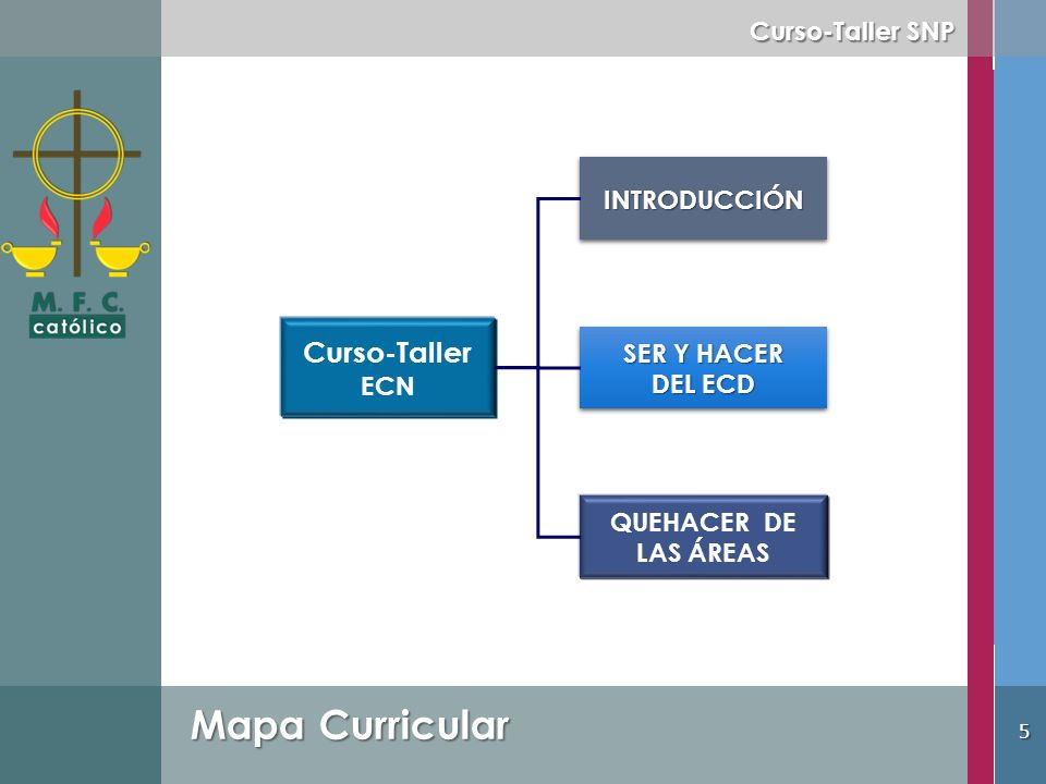 Mapa Curricular Curso-Taller Curso-Taller SNP INTRODUCCIÓN SER Y HACER