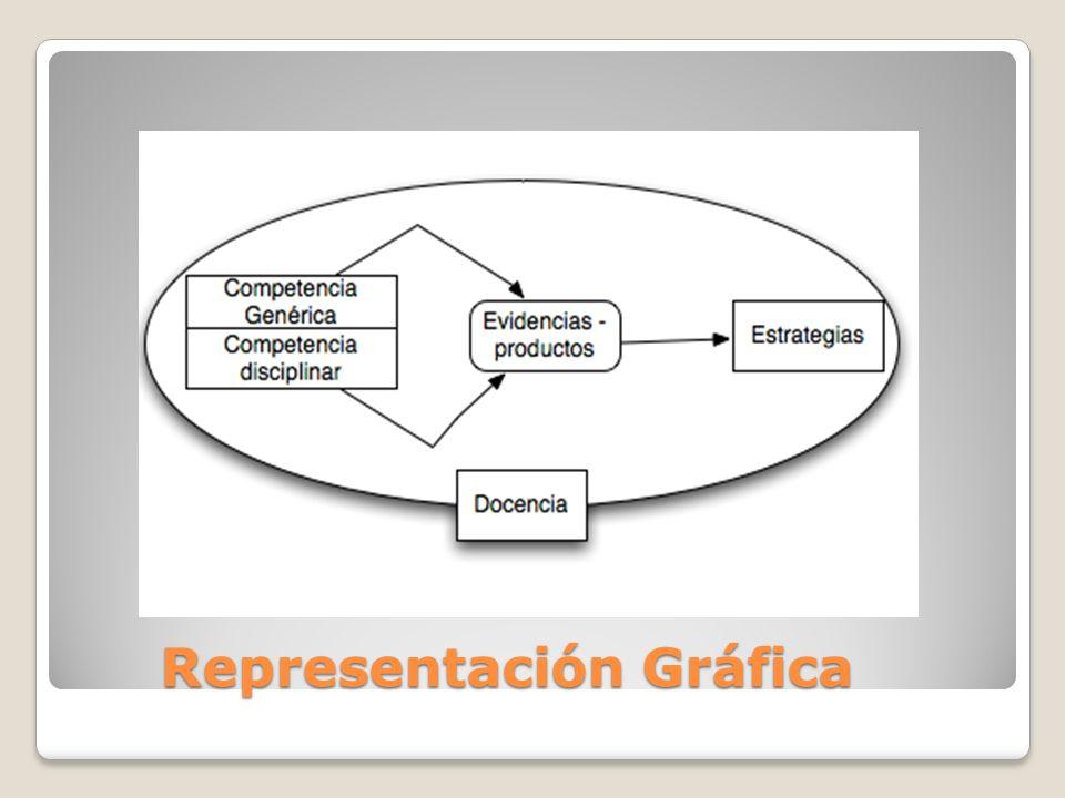 Representación Gráfica