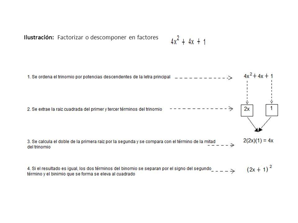 Ilustración: Factorizar o descomponer en factores