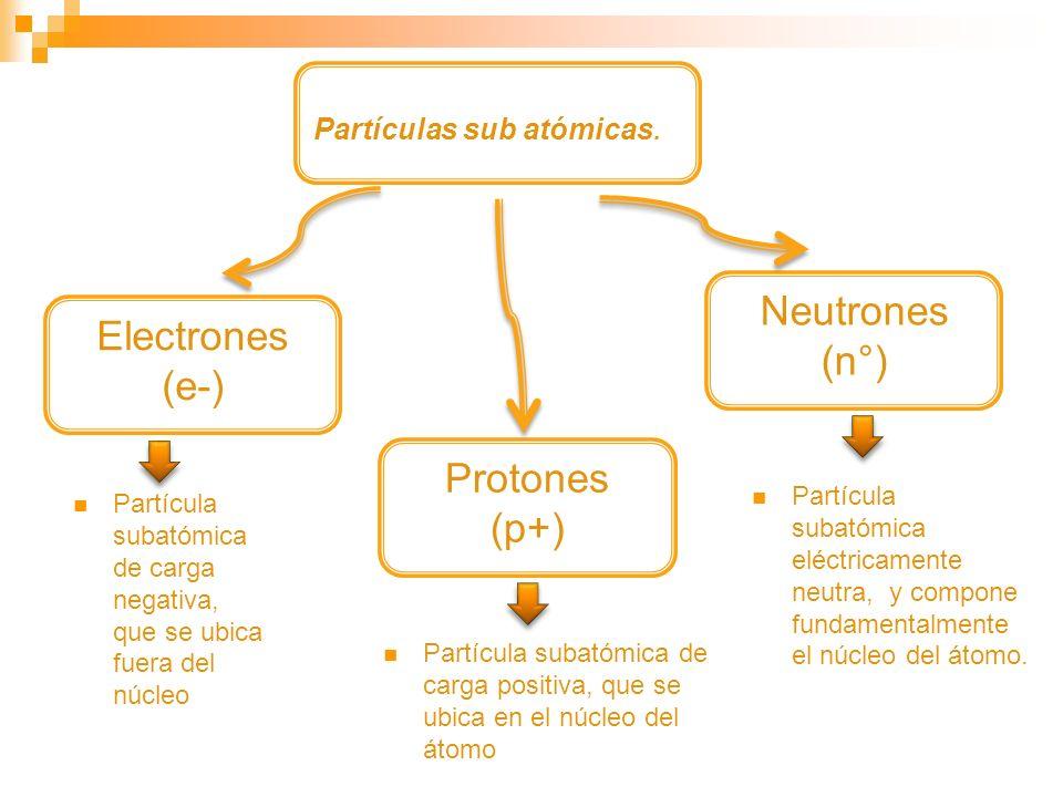 Neutrones (n°) Electrones (e-) Protones (p+) Partículas sub atómicas.
