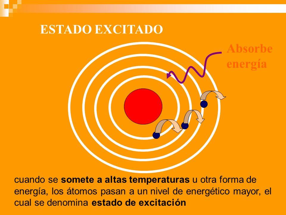 ESTADO EXCITADO Absorbe energía