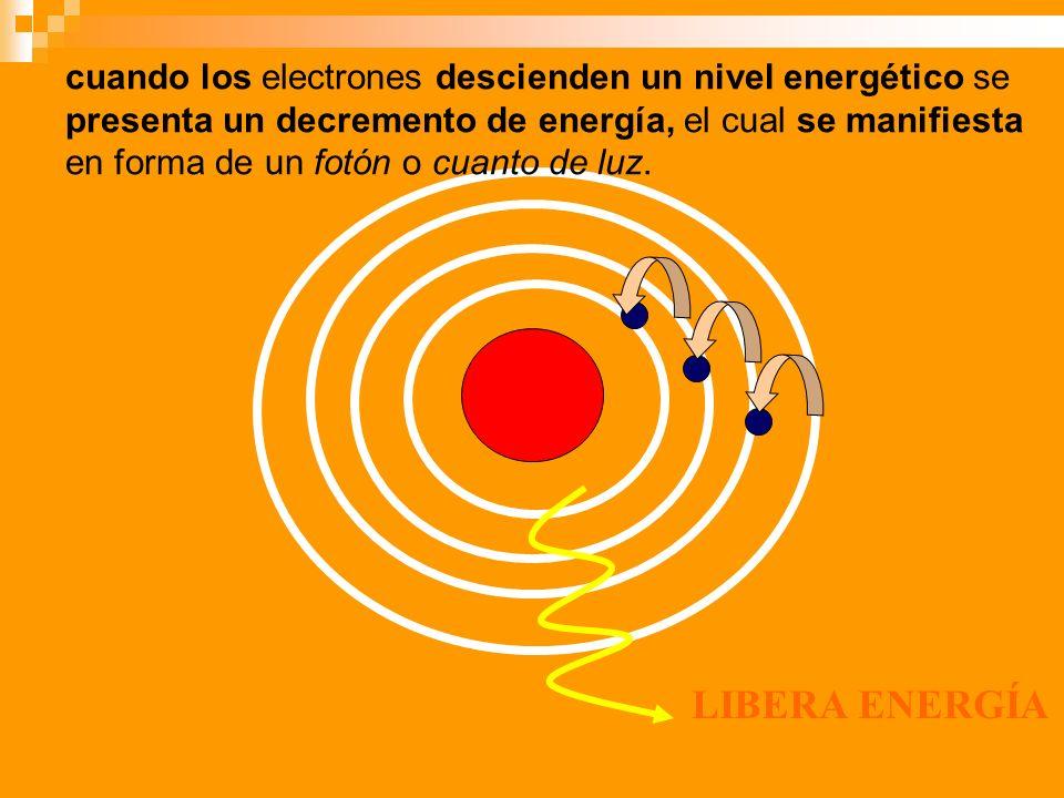 cuando los electrones descienden un nivel energético se presenta un decremento de energía, el cual se manifiesta en forma de un fotón o cuanto de luz.