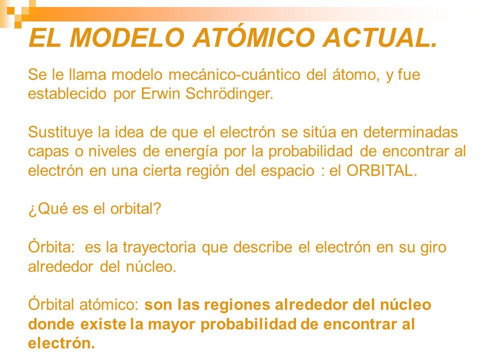 EL MODELO ATÓMICO ACTUAL.