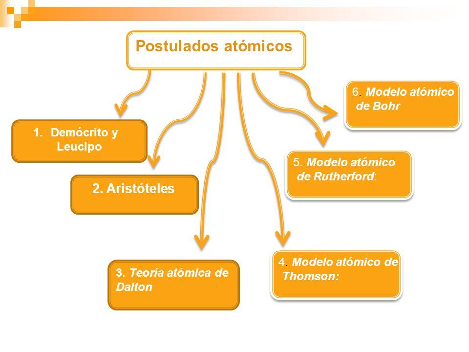 Postulados atómicos 2. Aristóteles 6. Modelo atómico de Bohr