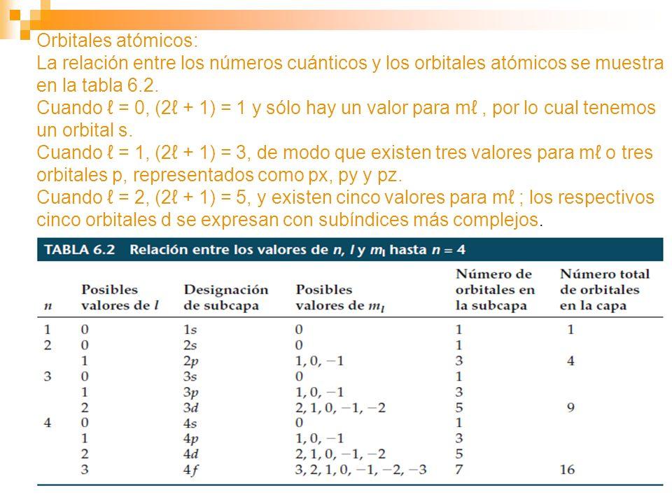 Orbitales atómicos: La relación entre los números cuánticos y los orbitales atómicos se muestra en la tabla 6.2.