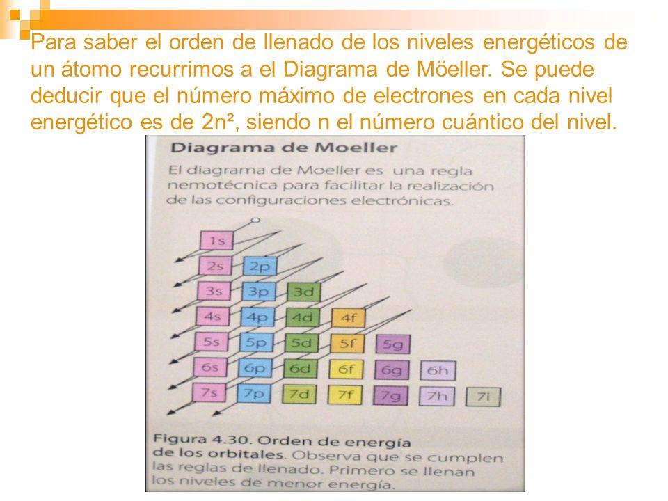 Para saber el orden de llenado de los niveles energéticos de un átomo recurrimos a el Diagrama de Möeller.