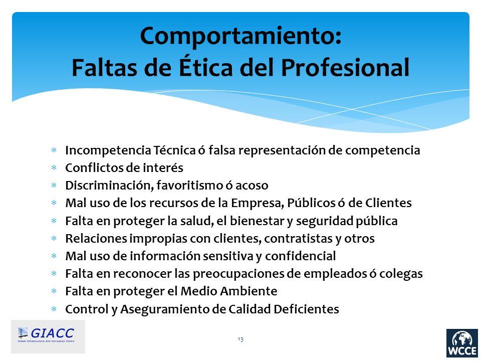 Comportamiento: Faltas de Ética del Profesional