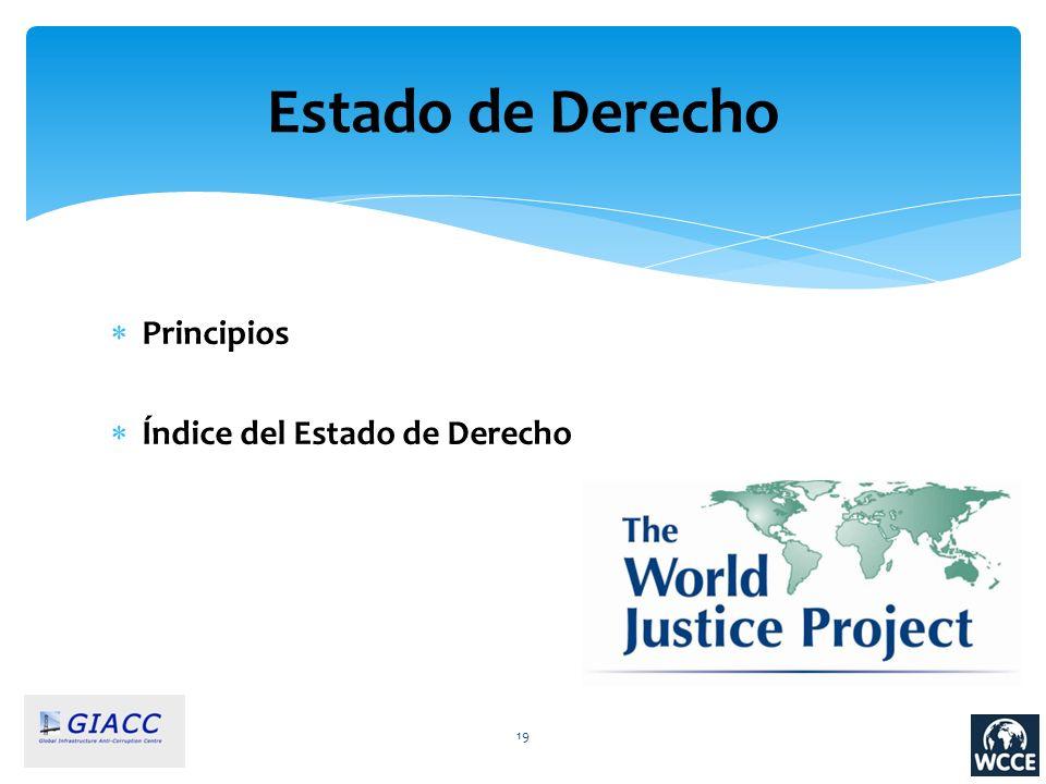 Estado de Derecho Principios Índice del Estado de Derecho