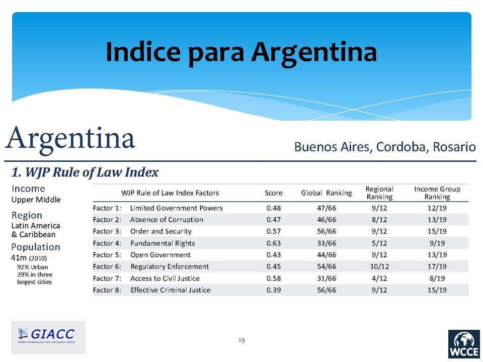 Indice para Argentina
