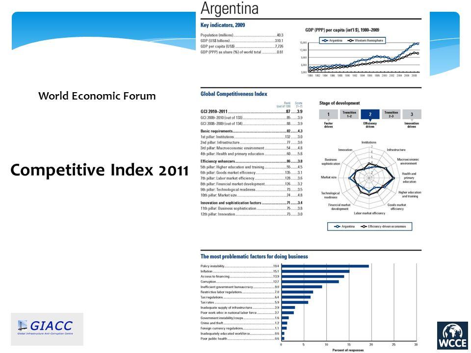 World Economic Forum Competitive Index 2011