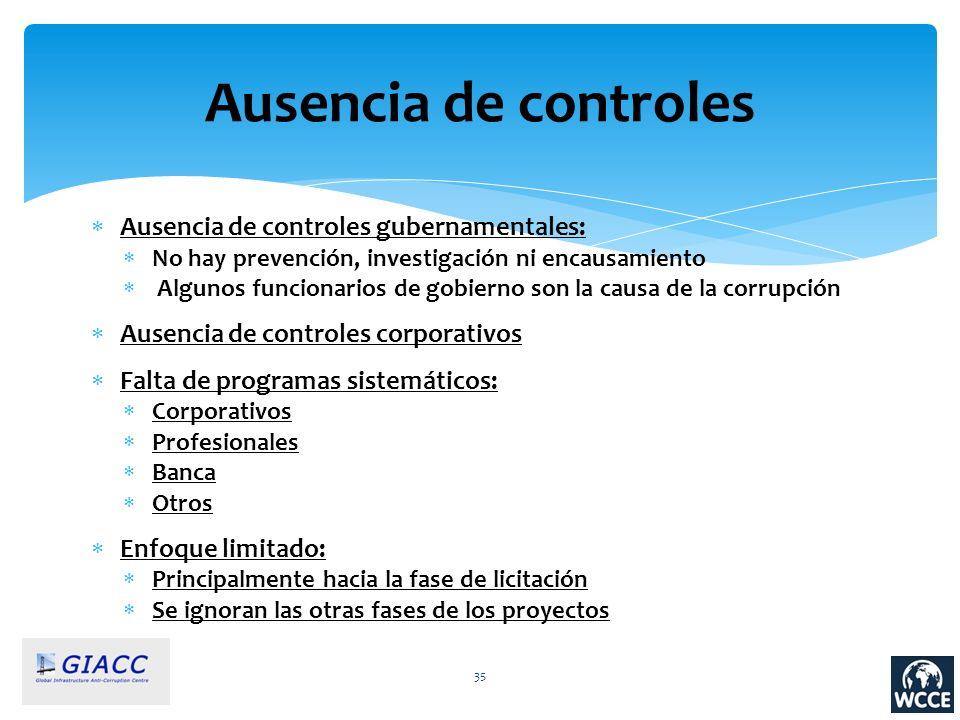 Ausencia de controles Ausencia de controles gubernamentales: