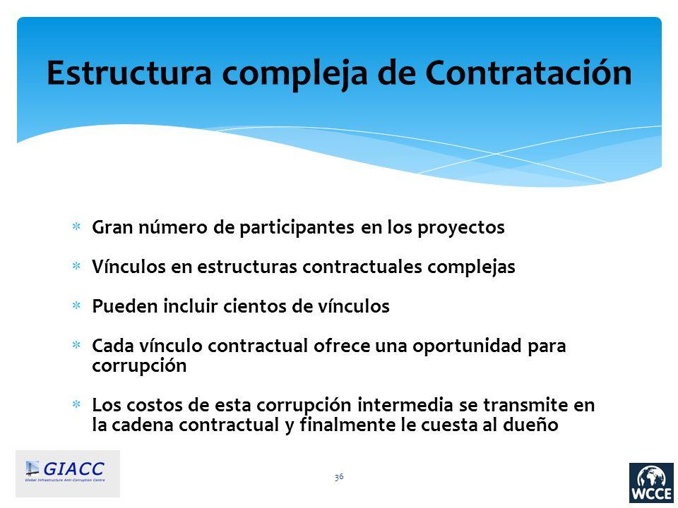 Estructura compleja de Contratación
