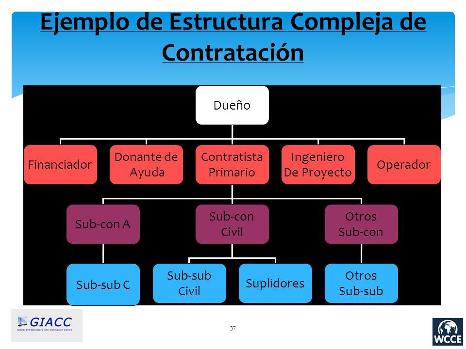 Ejemplo de Estructura Compleja de Contratación