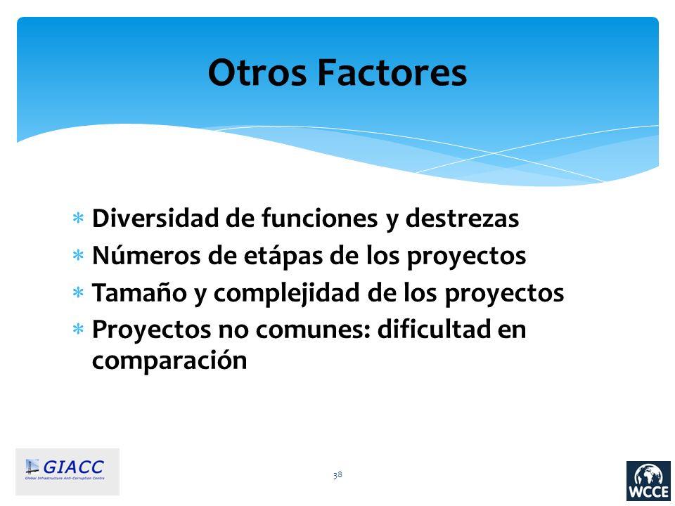 Otros Factores Diversidad de funciones y destrezas