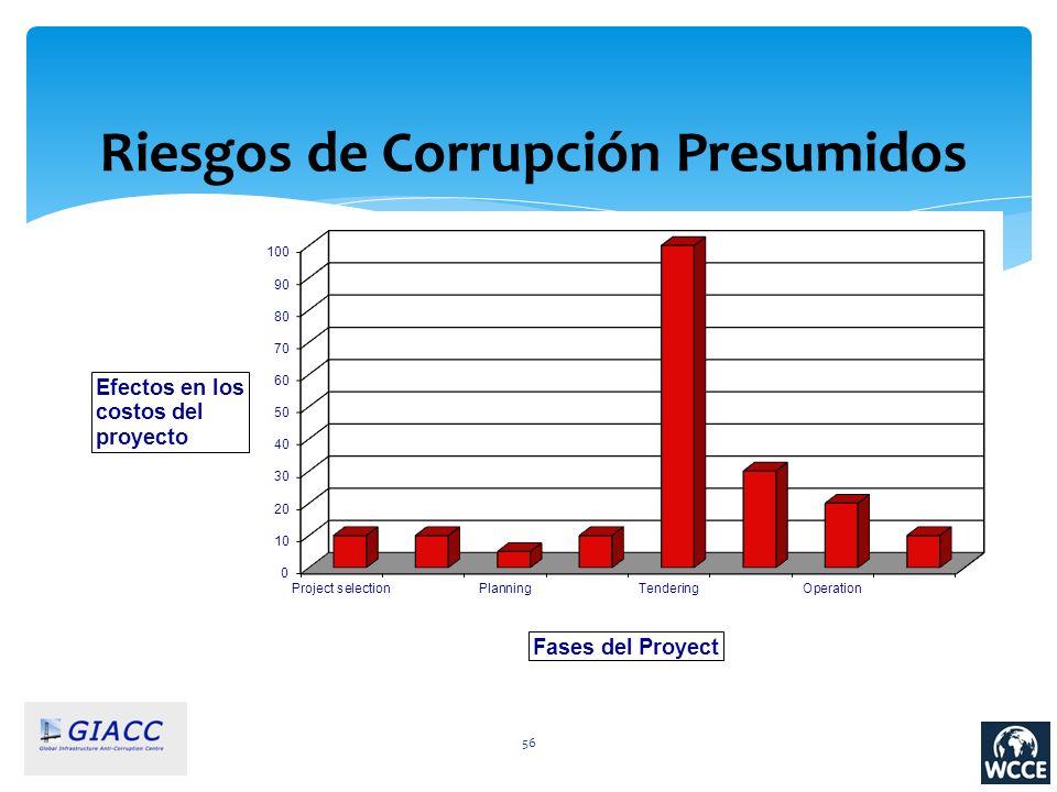 Riesgos de Corrupción Presumidos