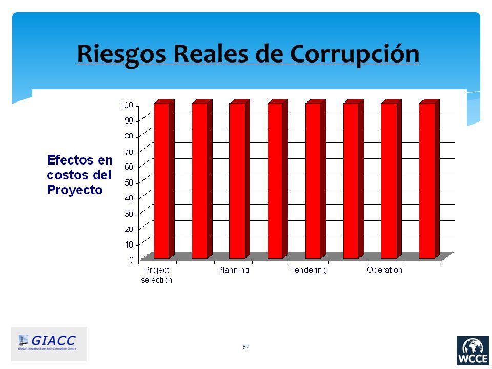Riesgos Reales de Corrupción